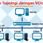 Topologi Zero Client vCloudpoint